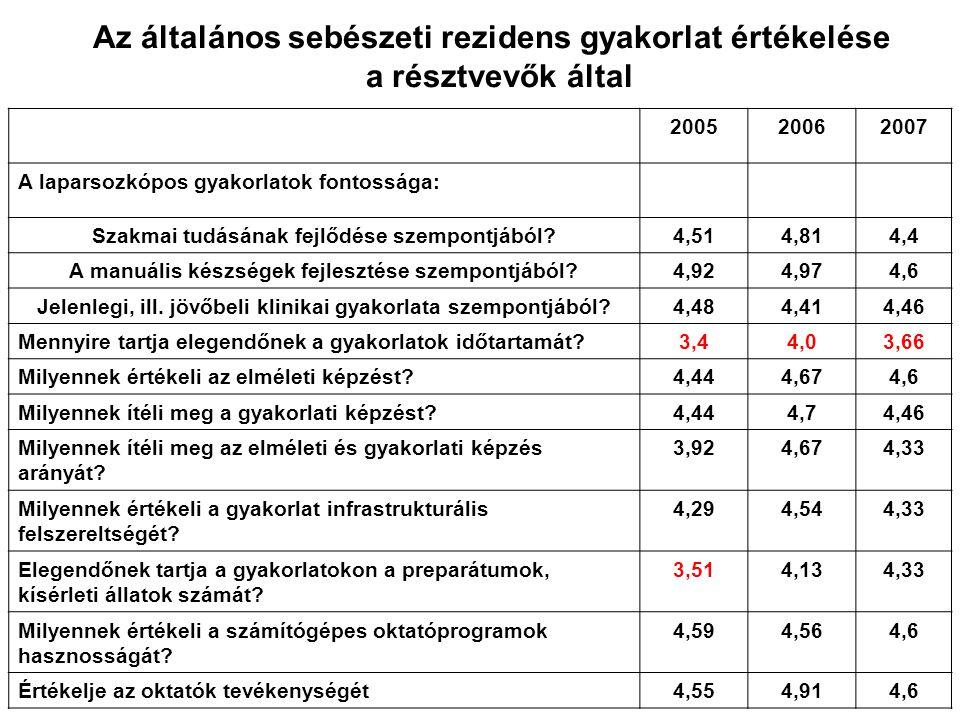 200520062007 A laparsozkópos gyakorlatok fontossága: Szakmai tudásának fejlődése szempontjából?4,514,814,4 A manuális készségek fejlesztése szempontjá