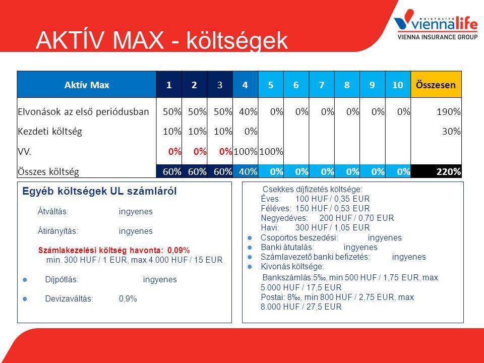 Aktív Max12345678910Összesen Elvonások az első periódusban50% 40%0% 190% Kezdeti költség10% 0%30% VV.0% 100% Összes költség60% 40%0% 220% Egyéb költsé