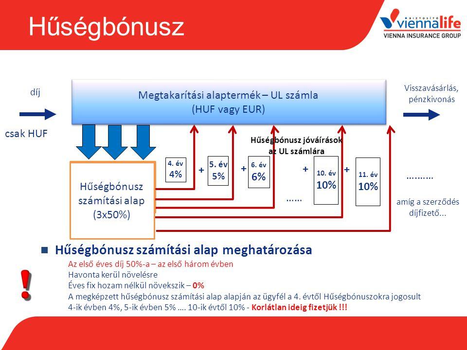 Hűségbónusz Megtakarítási alaptermék – UL számla (HUF vagy EUR) díj Visszavásárlás, pénzkivonás csak HUF Hűségbónusz számítási alap 4. év 4% 5. év 5%
