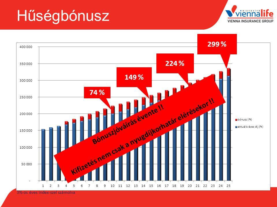 Hűségbónusz 3%-os éves index-szel számolva 74 % 149 % 224 % 299 %
