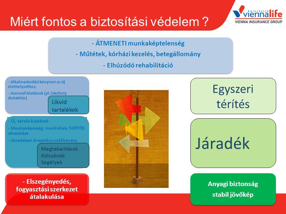 Miért fontos a biztosítási védelem ? - ÁTMENETI munkaképtelenség - Műtétek, kórházi kezelés, betegállomány - Elhúzódó rehabilitáció - Elszegényedés, f