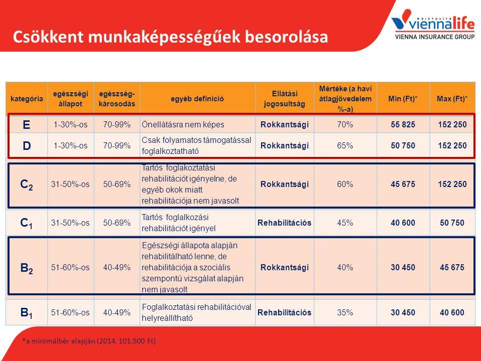 kategória egészségi állapot egészség- károsodás egyéb definició Ellátási jogosultság Mértéke (a havi átlagjövedelem %-a) Min (Ft)*Max (Ft)* E 1-30%-os