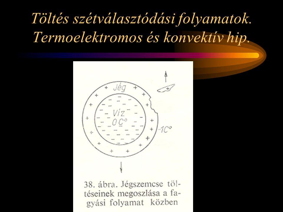 Méréshatárok - homlokidő 0,125 - 15,0  s; - hátidő 15 - 255  s; - villámáram csúcsértéke: min.