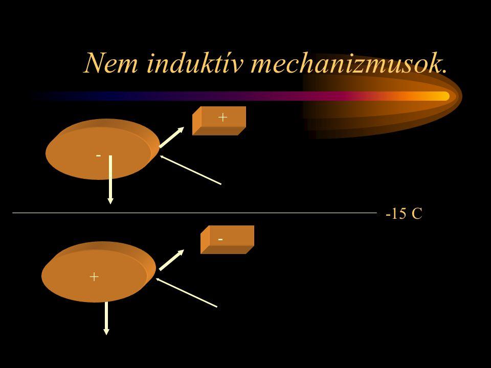 Ellenkisülések kifejlődése -/+ villámok esetén. + neg - + negatív pozitív