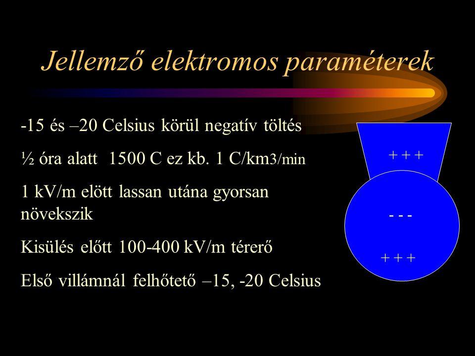Jellemző elektromos paraméterek + + + - - - + + + -15 és –20 Celsius körül negatív töltés ½ óra alatt 1500 C ez kb.