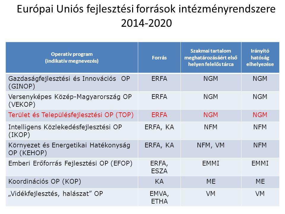 Európai Uniós fejlesztési források intézményrendszere 2014-2020 Operatív program (indikatív megnevezés) Forrás Szakmai tartalom meghatározásáért első