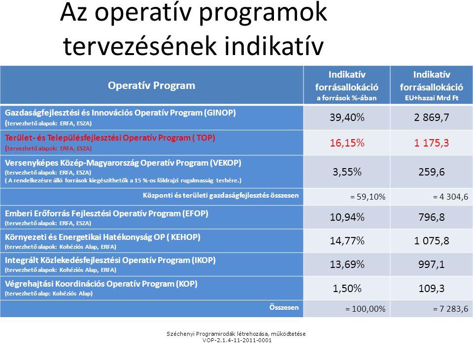 Az operatív programok tervezésének indikatív forrásallokációja Operatív Program Indikatív forrásallokáció a források %-ában Indikatív forrásallokáció
