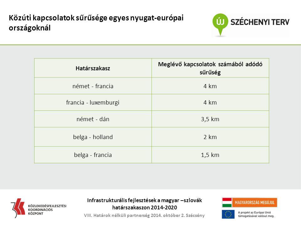 Határszakasz Határszakaszok hossza (km) Jelenlegi kapcsolatok száma (db) Meglévő kapcsolatokból adódó sűrűség magyar-szlovák6453220 km magyar-ukrán135527 km magyar-román4481045 km magyar-szerb164627 km magyar-horvát352750 km magyar-szlovén100911 km magyar-osztrák3493111 km összesen / átlag219310022 km Közúti kapcsolatok Magyarország határszakaszain
