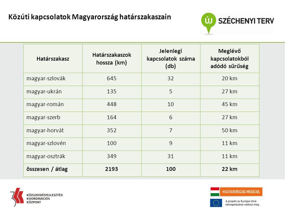 Határszakasz Határszakaszok hossza (km) Jelenlegi kapcsolatok száma (db) Meglévő kapcsolatokból adódó sűrűség magyar-szlovák6453220 km magyar-ukrán135