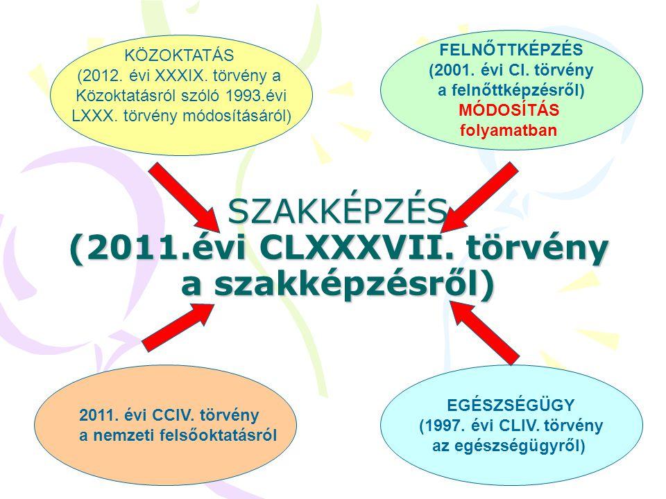 SZAKKÉPZÉS (2011.évi CLXXXVII. törvény a szakképzésről) FELNŐTTKÉPZÉS (2001. évi CI. törvény a felnőttképzésről) MÓDOSÍTÁS folyamatban KÖZOKTATÁS (201