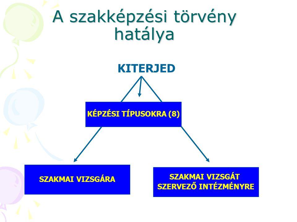 A szakképzési törvény hatálya SZAKMAI VIZSGÁRA KÉPZÉSI TÍPUSOKRA (8) SZAKMAI VIZSGÁT SZERVEZŐ INTÉZMÉNYRE KITERJED