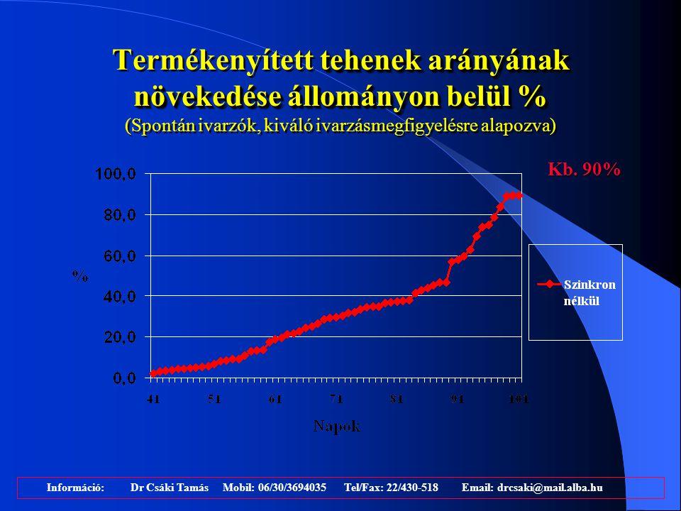 tehenek arányának növekedése állományon belül % Termékenyített tehenek arányának növekedése állományon belül % (Spontán ivarzók, kiváló ivarzásmegfigy