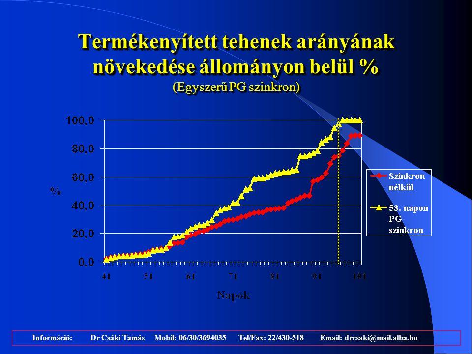 Termékenyített tehenek arányának növekedése állományon belül % (Egyszerű PG szinkron) Információ: Dr Csáki Tamás Mobil: 06/30/3694035 Tel/Fax: 22/430-