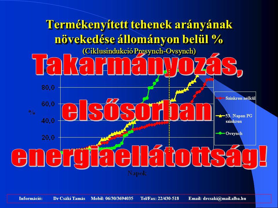 Termékenyített tehenek arányának növekedése állományon belül % (Ciklusindukció Presynch-Ovsynch) Információ: Dr Csáki Tamás Mobil: 06/30/3694035 Tel/F