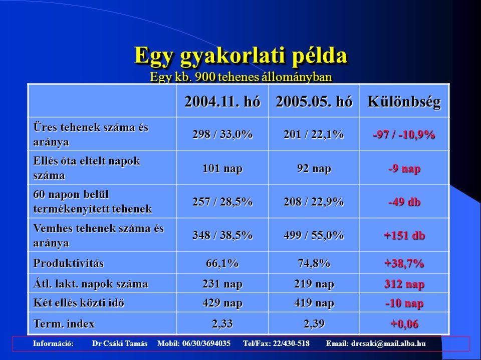 Egy gyakorlati példa Egy kb. 900 tehenes állományban Információ: Dr Csáki Tamás Mobil: 06/30/3694035 Tel/Fax: 22/430-518 Email: drcsaki@mail.alba.hu 2