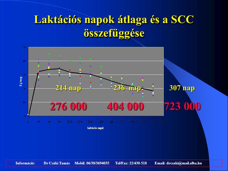 Laktációs napok átlaga és a SCC összefüggése Információ: Dr Csáki Tamás Mobil: 06/30/3694035 Tel/Fax: 22/430-518 Email: drcsaki@mail.alba.hu 214 nap 2