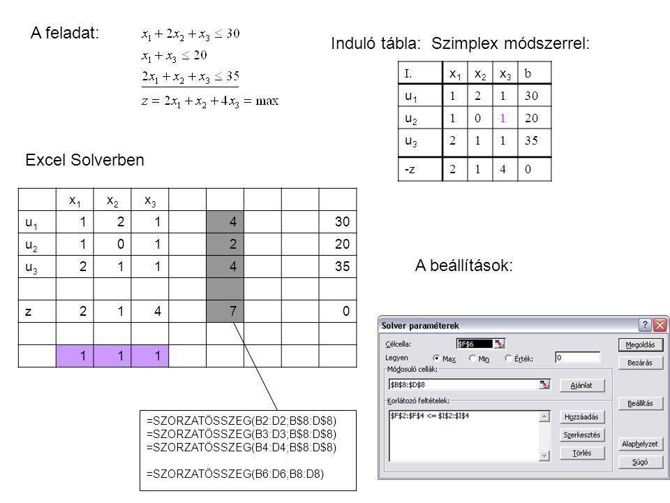 A feladat: Induló tábla: Szimplex módszerrel: I. x1x1 x2x2 x3x3 b u1u1 12130 u2u2 10120 u3u3 21135 -z2140 Excel Solverben x1x1 x2x2 x3x3 u1u1 121430 u
