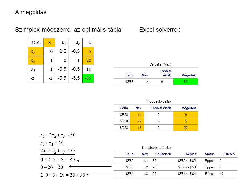 A megoldás Szimplex módszerrel az optimális tábla: Opt. x1x1 u1u1 u2u2 b x2x2 0 0,5-0,5 5 x3x3 10120 u3u3 1 -0,5 10 -z-2 -0,5-3,5 -85 Célcella (Max) C