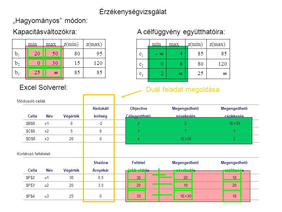 """Érzékenységvizsgálat """"Hagyományos módon: minmaxz(min)z(max) b1b1 20508095 b2b2 03015120 b3b3 25 ∞ 85 Kapacitásváltozókra:A célfüggvény együtthatóira: minmaxz(min)z(max) c1c1 - ∞ 485 c2c2 0880120 c3c3 2 ∞ 25 ∞ Módosuló cellák RedukáltObjectiveMegengedhető CellaNévVégértékköltségCélegyütthatónövekedéscsökkenés $B$8x10-2221E+30 $C$8x250171 $D$8x320041E+302 Korlátozó feltételek ShadowFeltételMegengedhető CellaNévVégértékÁrnyékárjobb oldalanövekedéscsökkenés $F$2u1300,5302010 $F$3u2203,5201020 $F$4u3250351E+3010 Excel Solverrel: Duál feladat megoldása"""