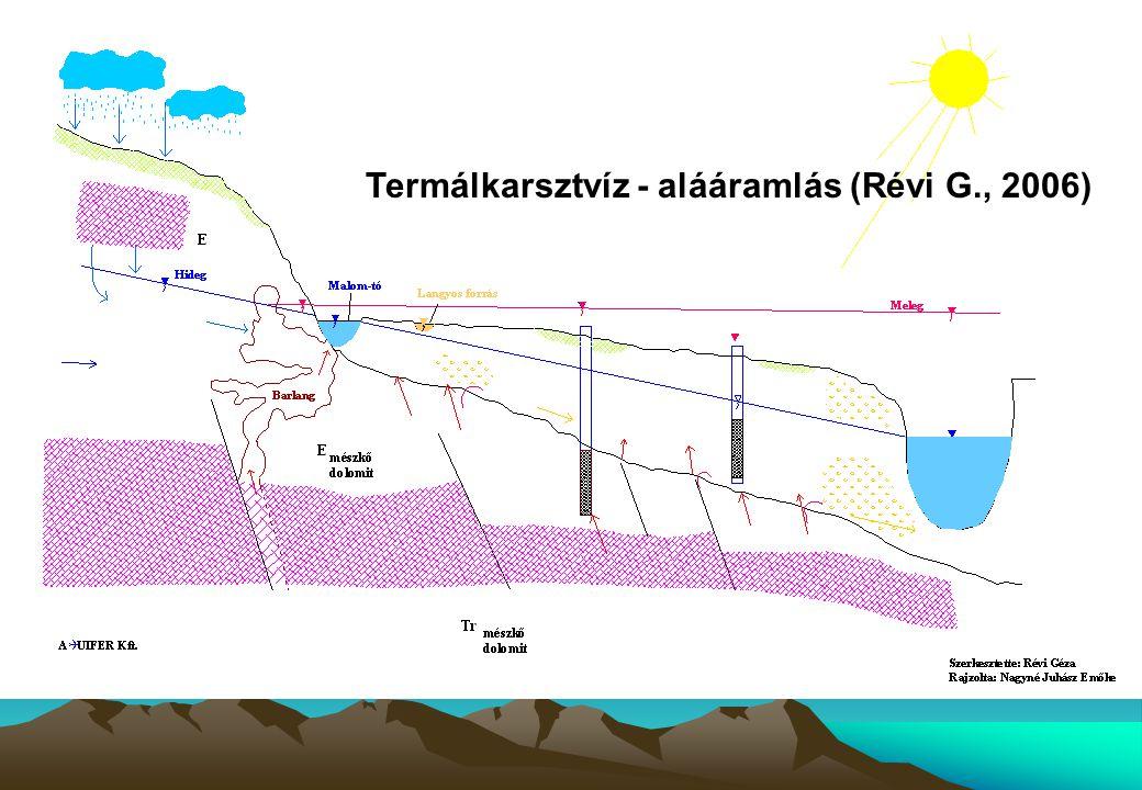 Termálkarsztvíz - alááramlás (Révi G., 2006)