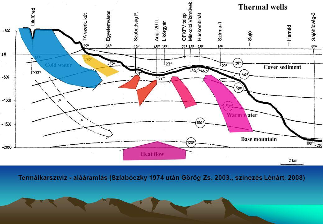 Termálkarsztvíz - alááramlás (Szlabóczky 1974 után Görög Zs. 2003., színezés Lénárt, 2008)