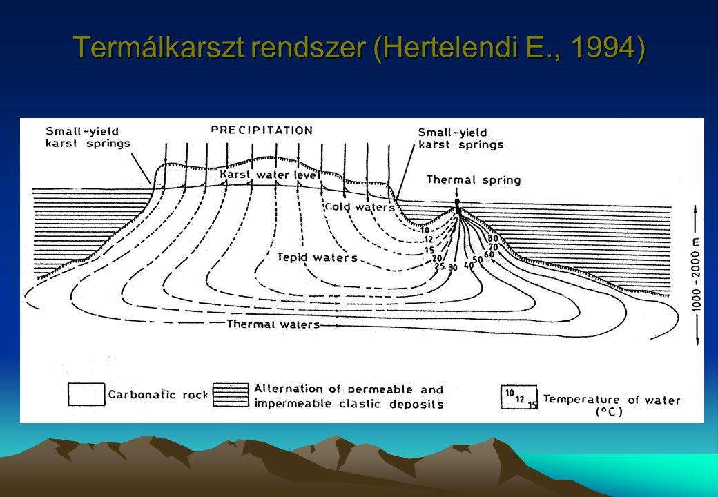 Termálkarszt rendszer (Hertelendi E., 1994)