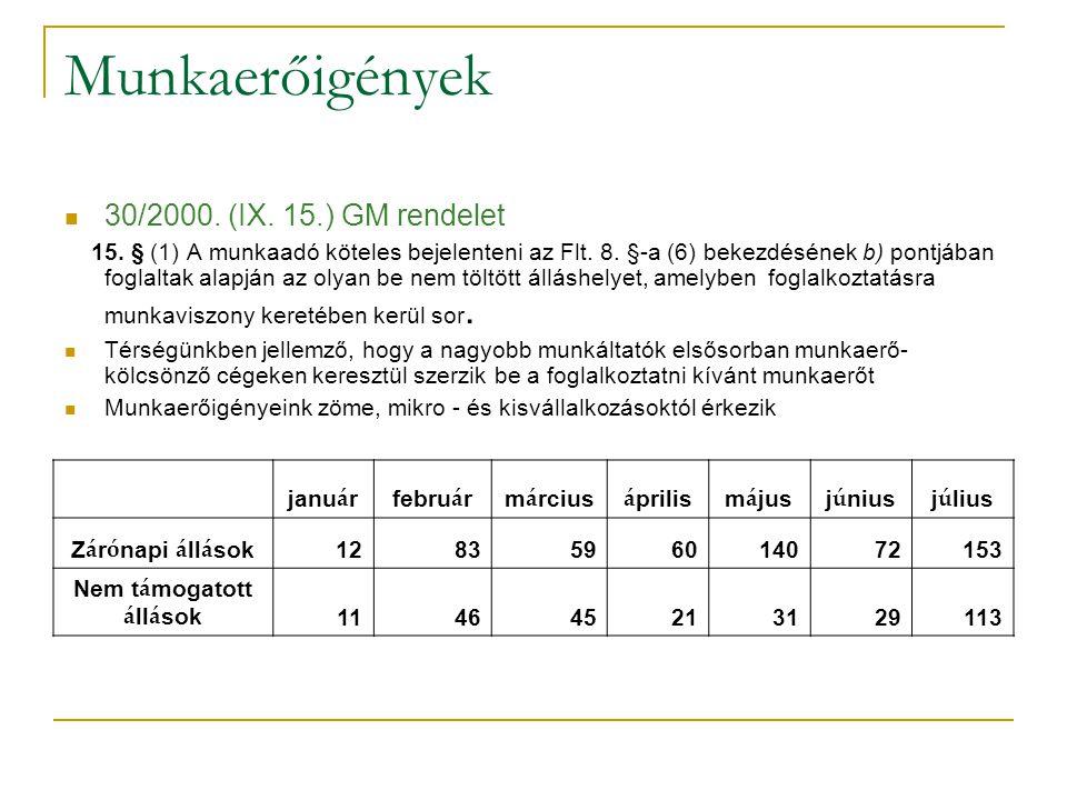 Munkaerőigények 30/2000. (IX. 15.) GM rendelet 15. § (1) A munkaadó köteles bejelenteni az Flt. 8. §-a (6) bekezdésének b) pontjában foglaltak alapján