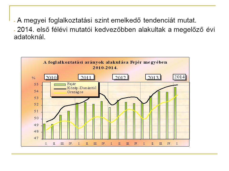 - A megyei foglalkoztatási szint emelkedő tendenciát mutat. - 2014. első félévi mutatói kedvezőbben alakultak a megelőző évi adatoknál.
