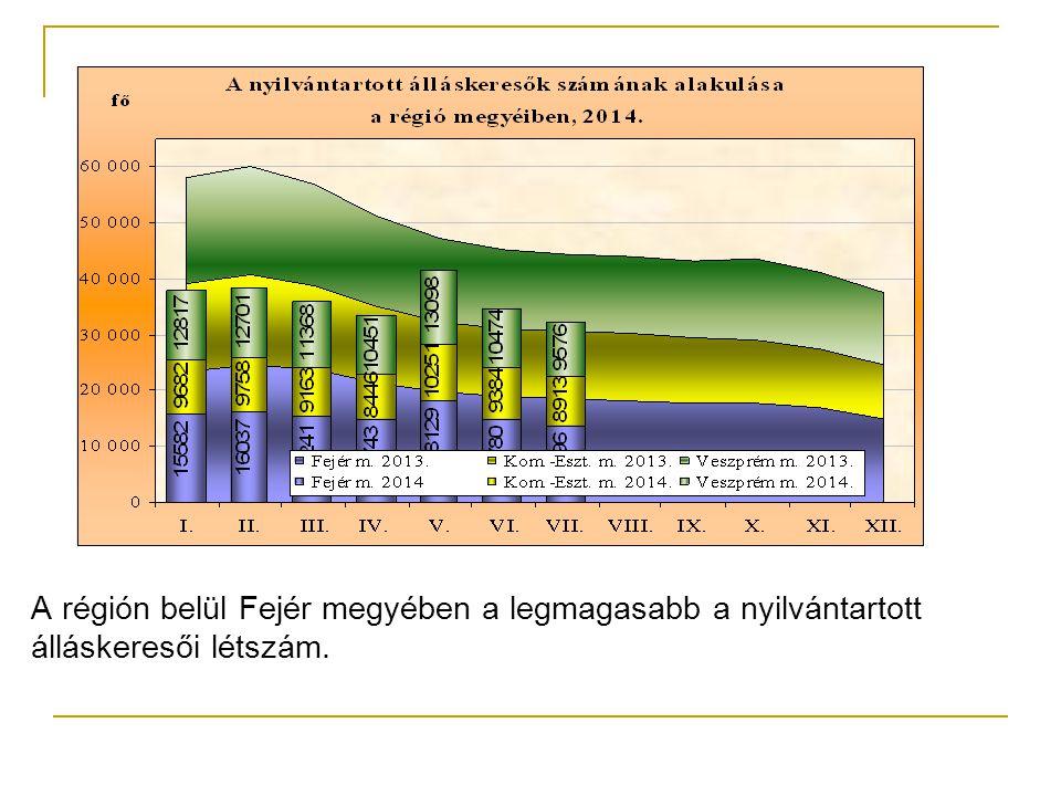 A régión belül Fejér megyében a legmagasabb a nyilvántartott álláskeresői létszám.