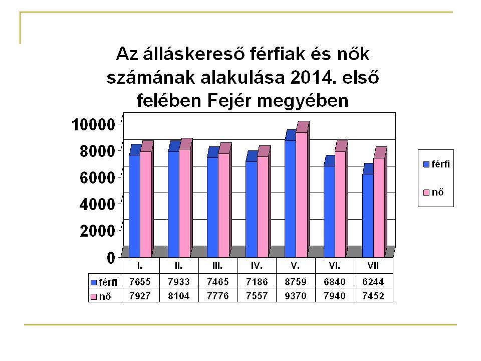 Járási Hivatal Munkaügyi Kirendeltsége illetékessége Bicskei Járás - 14 település - a 2014.