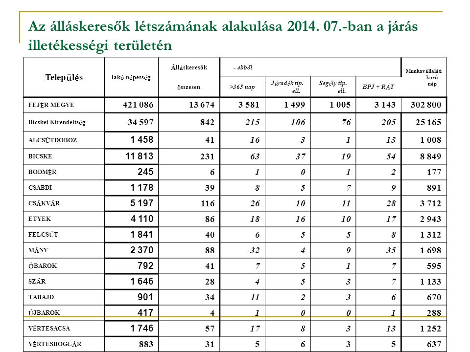 Az álláskeresők nem szerinti megoszlása a bicskei járásban 2014. január - július