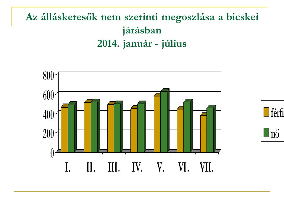 A nők iskolai végzettség szerinti megoszlása az év első hét hónapjának átlagában a járás területén