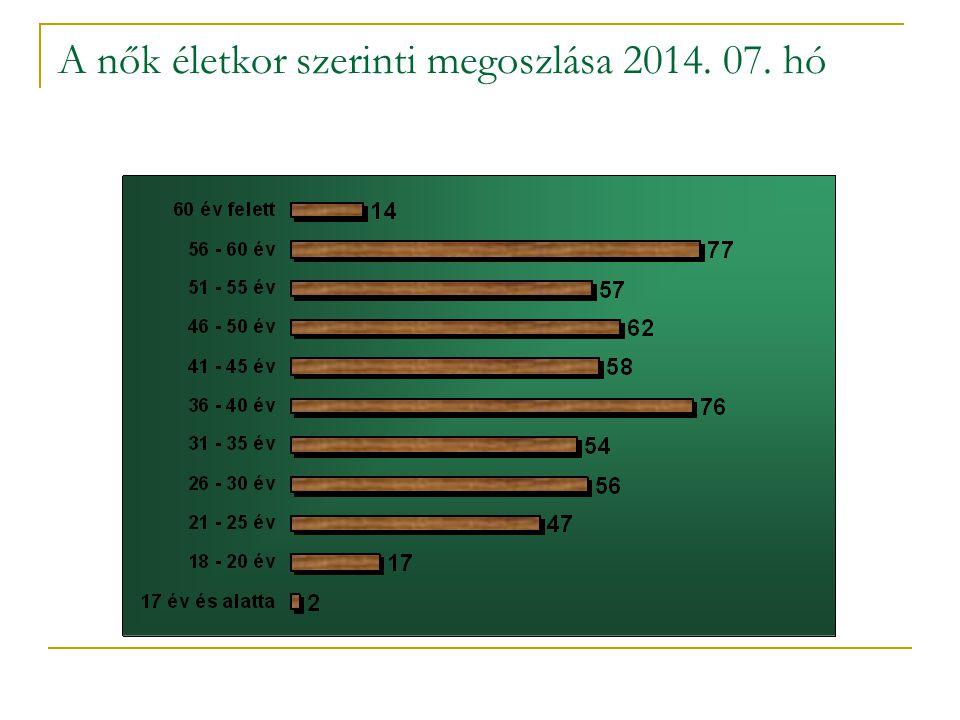 A nők életkor szerinti megoszlása 2014. 07. hó