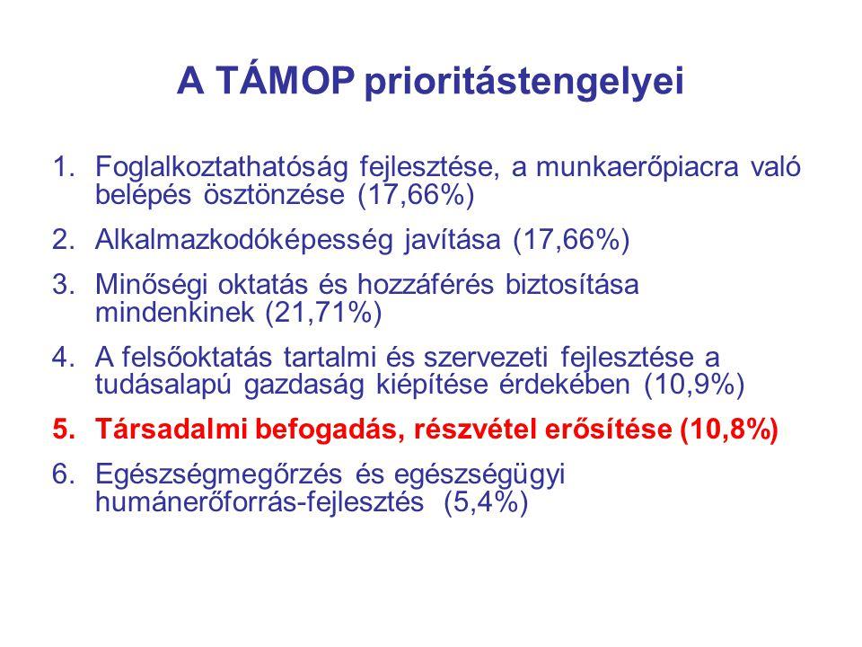 A TÁMOP prioritástengelyei 1.Foglalkoztathatóság fejlesztése, a munkaerőpiacra való belépés ösztönzése (17,66%) 2.Alkalmazkodóképesség javítása (17,66%) 3.Minőségi oktatás és hozzáférés biztosítása mindenkinek (21,71%) 4.A felsőoktatás tartalmi és szervezeti fejlesztése a tudásalapú gazdaság kiépítése érdekében (10,9%) 5.Társadalmi befogadás, részvétel erősítése (10,8%) 6.Egészségmegőrzés és egészségügyi humánerőforrás-fejlesztés (5,4%)