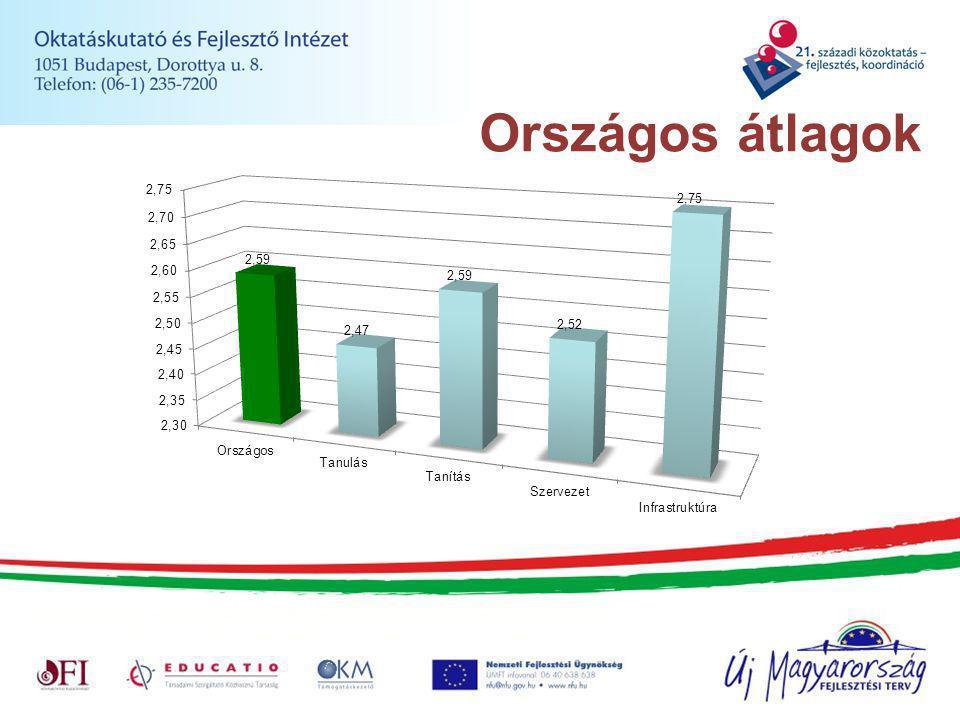 Országos átlagok