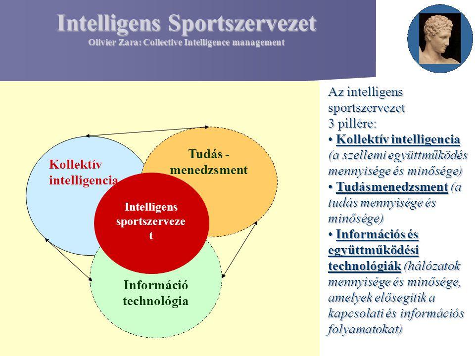 Intelligens Sportszervezet Olivier Zara: Collective Intelligence management Kollektív intelligencia Tudás - menedzsment Információ technológia Intelli
