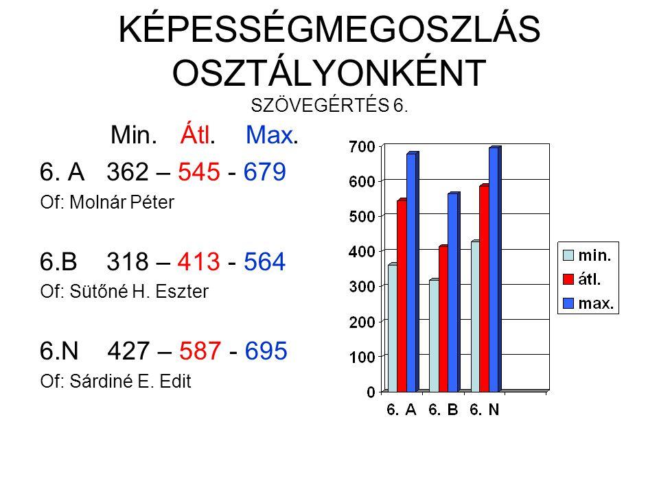 KÉPESSÉGMEGOSZLÁS OSZTÁLYONKÉNT SZÖVEGÉRTÉS 6. Min.
