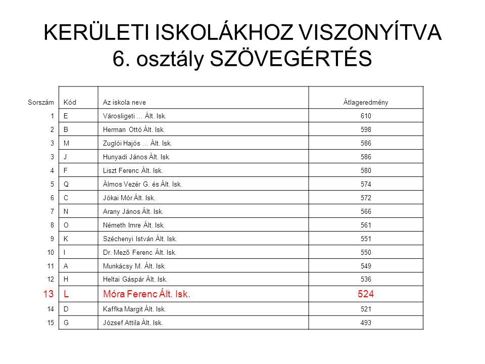 KERÜLETI ISKOLÁKHOZ VISZONYÍTVA 6.