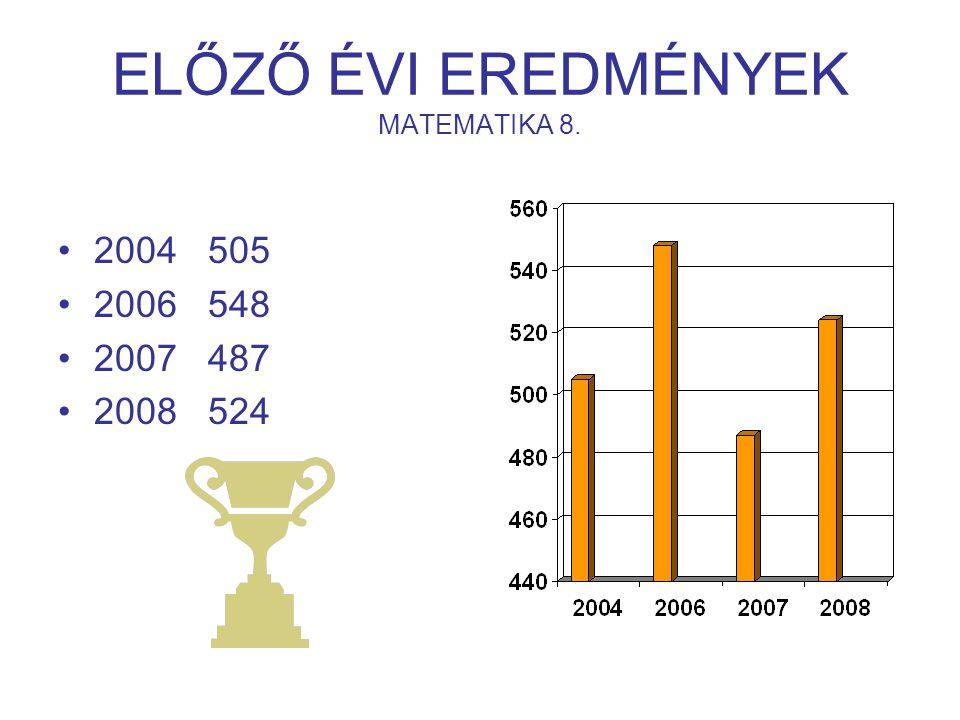 ELŐZŐ ÉVI EREDMÉNYEK MATEMATIKA 8. 2004 505 2006 548 2007 487 2008 524