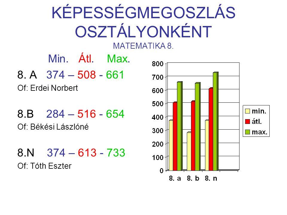 KÉPESSÉGMEGOSZLÁS OSZTÁLYONKÉNT MATEMATIKA 8. Min.