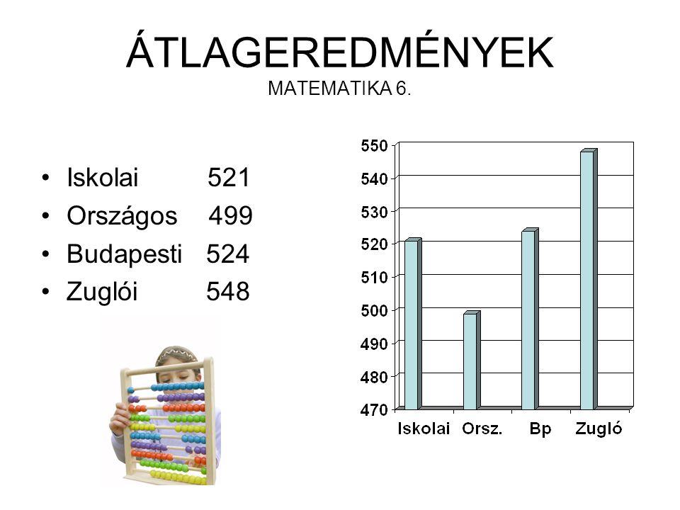 ÁTLAGEREDMÉNYEK MATEMATIKA 6. Iskolai 521 Országos 499 Budapesti 524 Zuglói 548