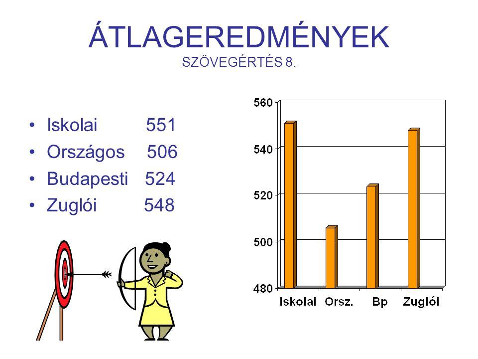 ÁTLAGEREDMÉNYEK SZÖVEGÉRTÉS 8. Iskolai 551 Országos 506 Budapesti 524 Zuglói 548