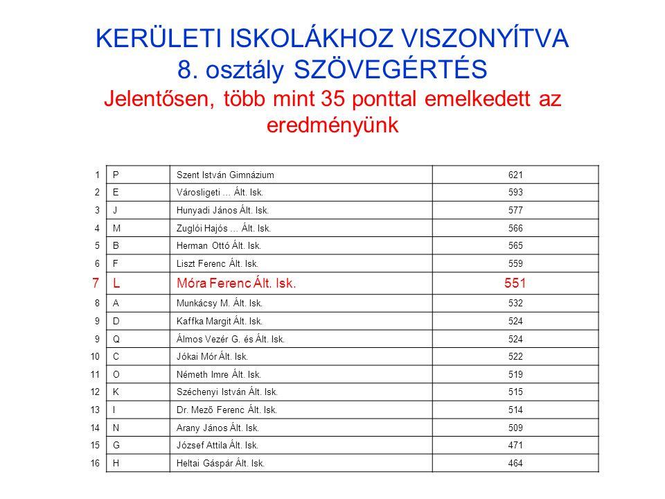 KERÜLETI ISKOLÁKHOZ VISZONYÍTVA 8.