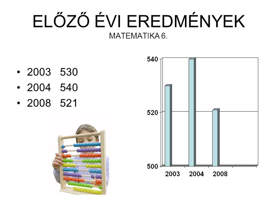 ELŐZŐ ÉVI EREDMÉNYEK MATEMATIKA 6. 2003 530 2004 540 2008 521