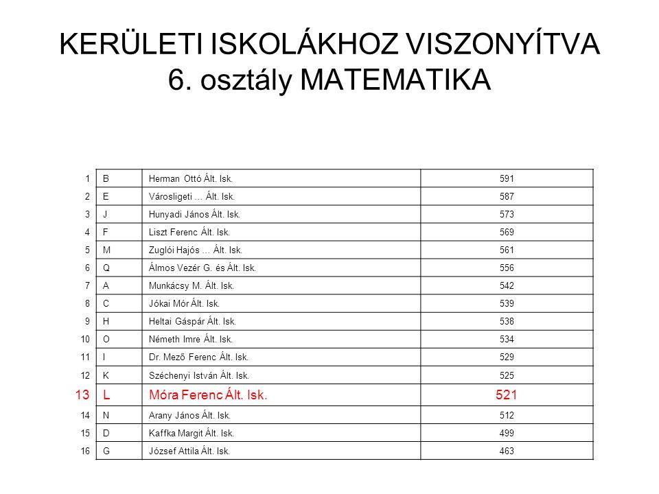 KERÜLETI ISKOLÁKHOZ VISZONYÍTVA 6. osztály MATEMATIKA 1BHerman Ottó Ált.