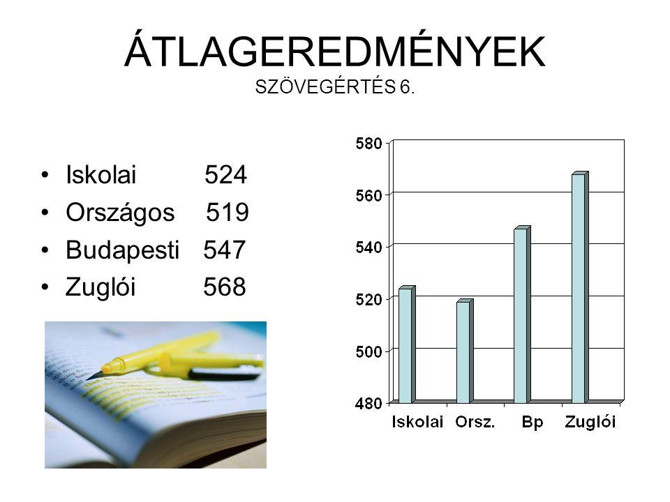 ÁTLAGEREDMÉNYEK SZÖVEGÉRTÉS 6. Iskolai 524 Országos 519 Budapesti 547 Zuglói 568