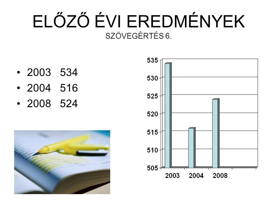 ELŐZŐ ÉVI EREDMÉNYEK SZÖVEGÉRTÉS 6. 2003 534 2004 516 2008 524