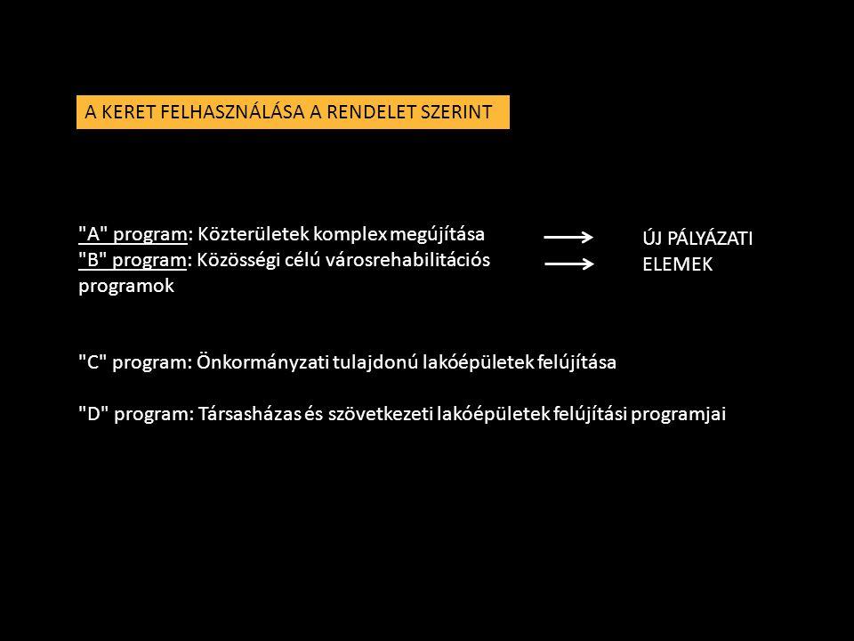 A KERET FELHASZNÁLÁSA A RENDELET SZERINT A program: Közterületek komplex megújítása B program: Közösségi célú városrehabilitációs programok C program: Önkormányzati tulajdonú lakóépületek felújítása D program: Társasházas és szövetkezeti lakóépületek felújítási programjai ÚJ PÁLYÁZATI ELEMEK