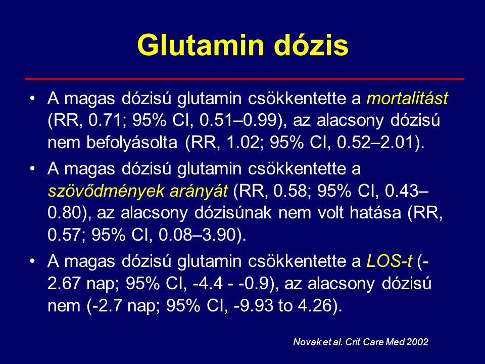 Glutamin dózis A magas dózisú glutamin csökkentette a mortalitást (RR, 0.71; 95% CI, 0.51–0.99), az alacsony dózisú nem befolyásolta (RR, 1.02; 95% CI