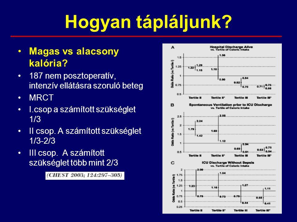 Hogyan tápláljunk? Magas vs alacsony kalória? 187 nem posztoperatív, intenzív ellátásra szoruló beteg MRCT I.csop a számított szükséglet 1/3 II csop.